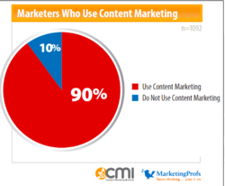 content marketing, marketers
