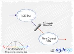 Bridgeworks EFC402200