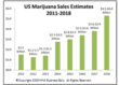 Estimated US Legal Cannabis Sales 2012-2018