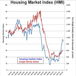 Twin Cities Housing Inventory Levels