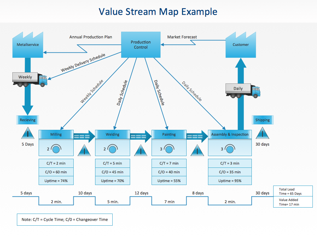 cs odessa updates conceptdraw solution park for conceptdraw pro 9 adding value stream mapping