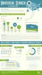 Searchmetrics' analysis of Google's Universal Search in the US - infographic