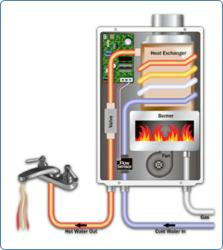 Tankless Water Heater Installation San Jose