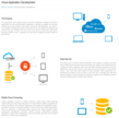 Web and Mobile Cloud App Development