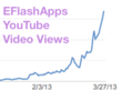 EFlashApps YouTube Video Analytics - Graph chart of videos gone viral