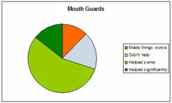 Pie chart showing percentages of consumers that found mouth guards helped some, made things worse, helped significantly, and made no difference