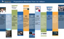 PropertyShark Milestones