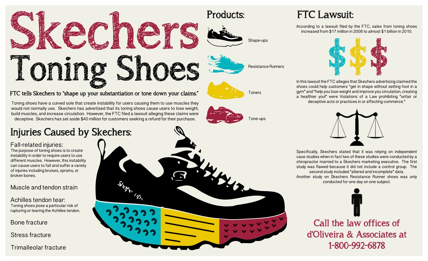 d u0026 39 oliveira  u0026 associates releases skechers toning shoes infographic after the federal trade