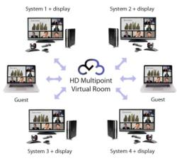 VideoCentric's pay-monthly VideoCloud(TM) Polycom Bundle with HD Virtual Meeting Room
