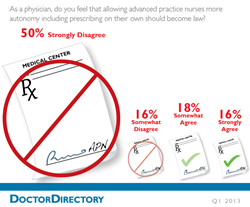 Healthcare Providers, Prescribing, DoctorDirectory, IncreaseRx