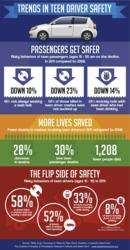 infographic; teen drivers; teen driving; distracted driving; passengers