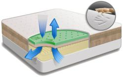 Tempflow Mattress Airflow System