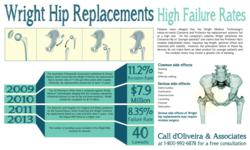 Wright Hip Replacement Lawyer High Failure Rates of Conserve and Profemur Infographic