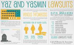 Yaz and Yasmin Lawyer Birth Control Drug Side Effects Lawsuit Infographic