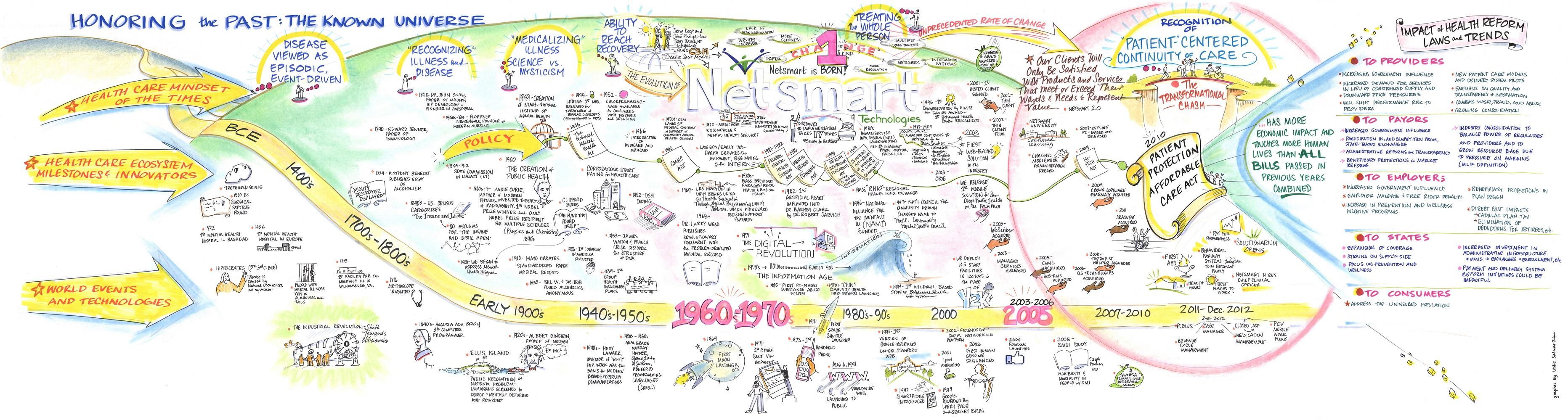 history of community health pdf