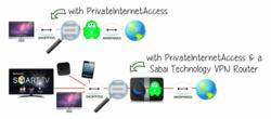 Sabai Technology and Private Internet Access work together to bring security, anonymity, and privacy to a users entire network.
