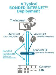 Typical Bonded Internet Deployment