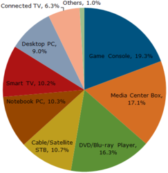 Source: NPD DisplaySearch Quarterly Smart TV Usage Study