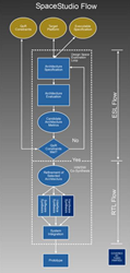 Electronic System Level (ESL) and Hardware Software Codesign Flow for SoC design