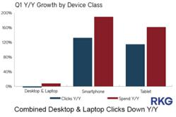 Combined Desktop & Laptop Clicks Down Y/Y