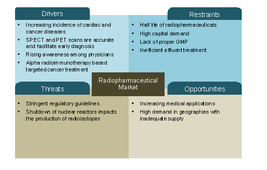 Nuclear Medicine Radiopharmaceutical Market Is Poised To