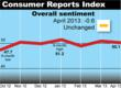 Consumer Reports Index: Retail Spending Declines as Americans Report...