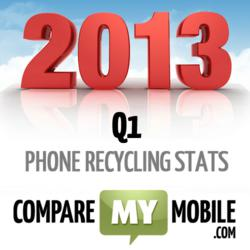 Gadget recycling statistics for Q1 2013 show increase in Samsung trade ins.