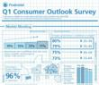 Prudential Real Estate Q1 2013 Outlook Survey Reveals Real Estate...