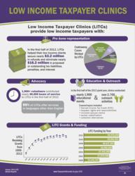 LITC Infographic