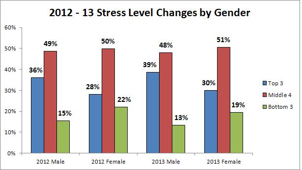 research study on gender differences In a 1999 study, steven spencer and colleagues explored gender differences among men and women who had a strong math background they found that merely telling women that a math test had previously shown gender differences hurt their performance.