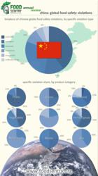 Infographic displaying China's major food safety violations.