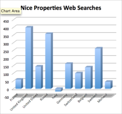 Charts of web searches of properties per country