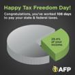 Americans Worked 108 Days to Reach Tax Freedom Day