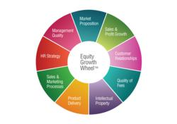 The 9 Levers of Equity Value Growth