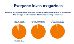 magazines, readership