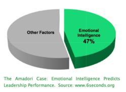 Emotional intelligence certification training improves leadership