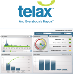 Telax Hosted Call Center View of Metrics Dashboard