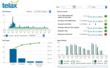 Telax Hosted Call Center Metrics Dashboard - view 2