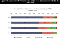 Global Food and Beverage Survey 2013-2014 - Market Trends, Buyer Spend and Procurement Strategies in the Global Food and Beverage Industry