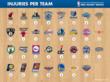 NBA Injury Watch Report - Injuries per Team