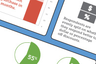 Survey Reveals that Online Deal Seekers are Likely to Abandon Carts without Coupons or Deals