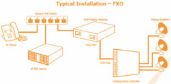 Typical IP Paging Installation with VoIP Paging Gateway and Zone Controller