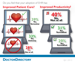 physician, ehr, IncreaseRx, Market Research, DoctorDirectory