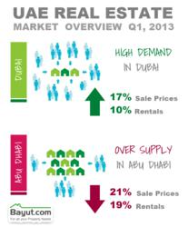 UAE Real Estate Market Overview Q1 2013