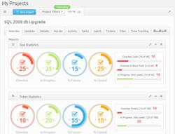 TeamHeadquarters Project Dashboard Screenshot