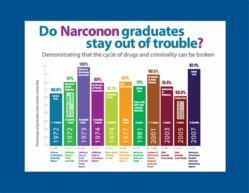 Chart showing Narconon crime-free results
