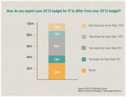 2013 IT Budget Expectations Infographic