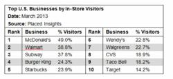 Top U.S. Businesses by In-Store Visitors