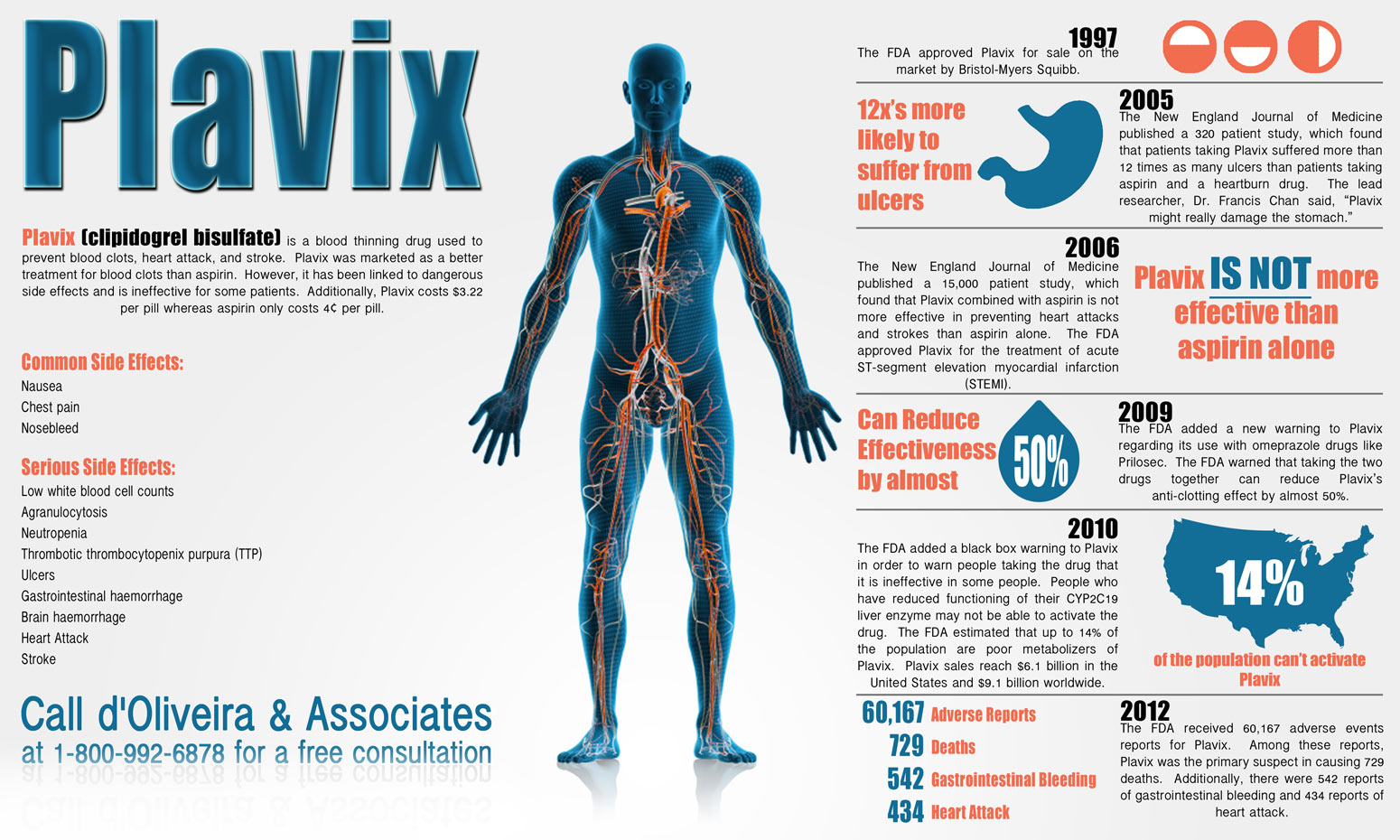 Plavix Infographic Released By D Oliveira Amp Associates