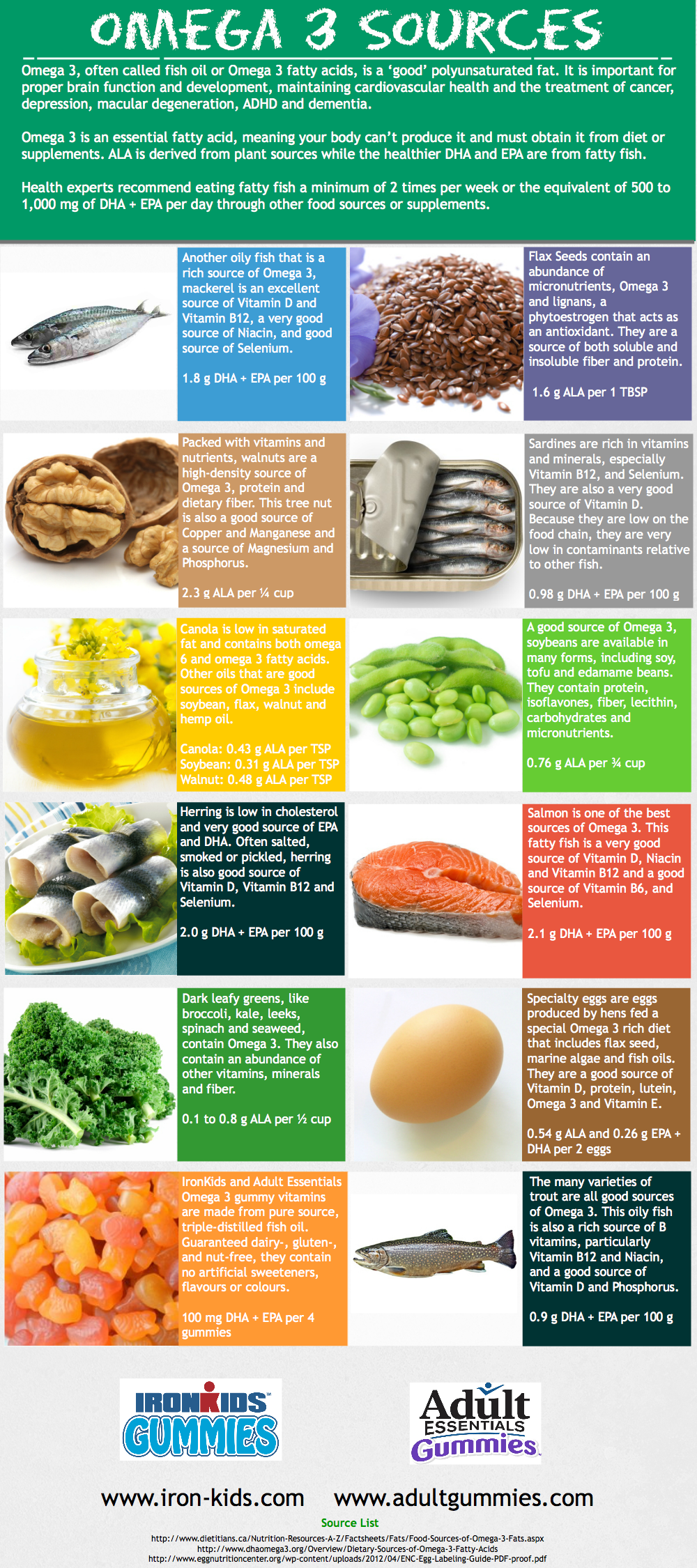 Life science nutritionals releases a new infographic for Fish rich in omega 3